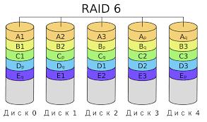Восстановление raid массивов